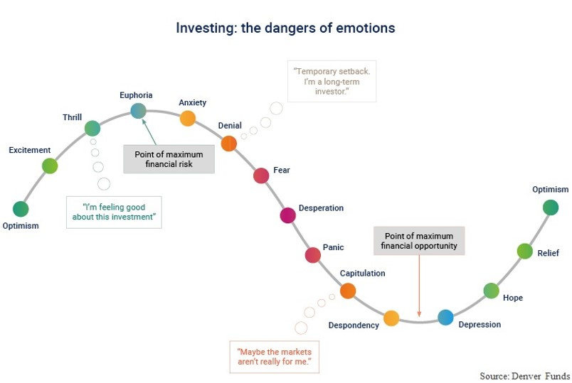 dangers of emotions graph